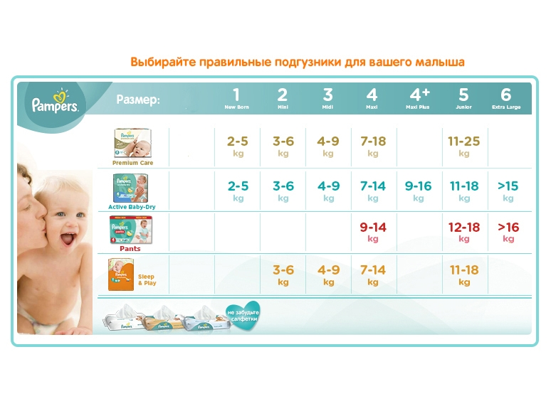 Подгузники Pampers Premium Care Midi 3 (5-9 кг) 60 шт.