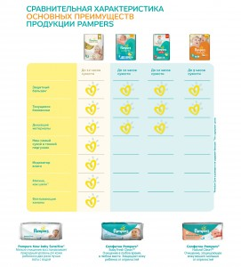 Подгузники Pampers Premium Care Midi 3 (5-9 кг) 60 шт. 4